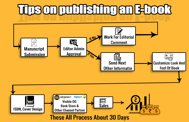 Tips On Publishing An E-Book
